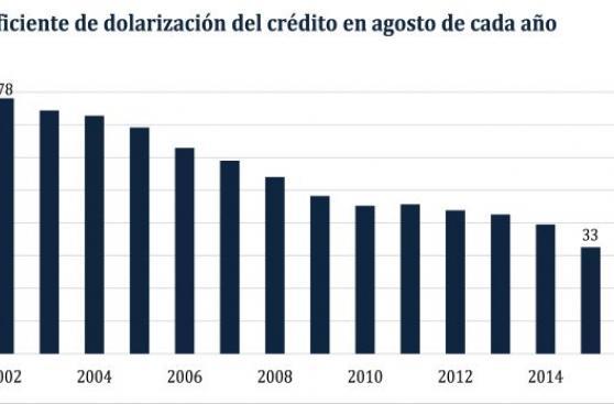 Dolarización del crédito bajó a 30% en agosto