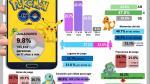 Pokémon Go: estos son los perfiles de los jugadores limeños - Noticias de capturan