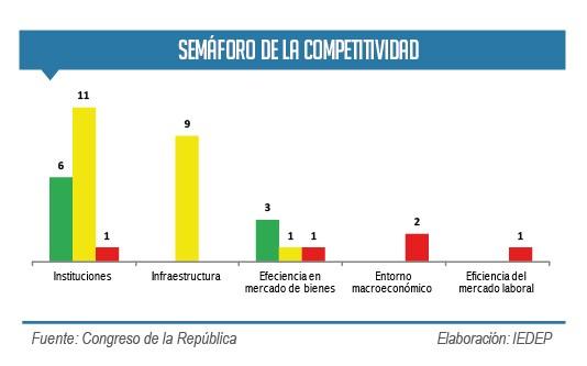 Semáforo de la competitividad. (Elaboración: IEDEP)