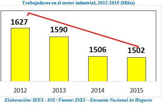 SNI: Cada día se pierden 130 puestos de trabajo en la industria