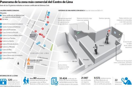 Mesa Redonda: 14 mil locales sin certificado de Defensa Civil