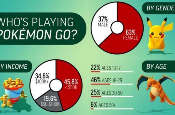 Pokémon Go: jóvenes y adultos son los que más lo usan