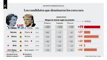 Infografía del día: los candidatos que dominaron el cara a cara