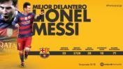 Lionel Messi fue elegido mejor delantero de la Liga 2015-16