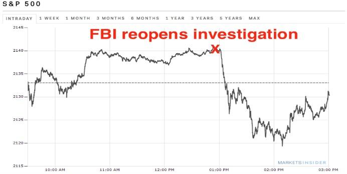 El comunicado del FBI alertó a los principales puntos de referencia de la bolsa. (Captura: Business Insider)