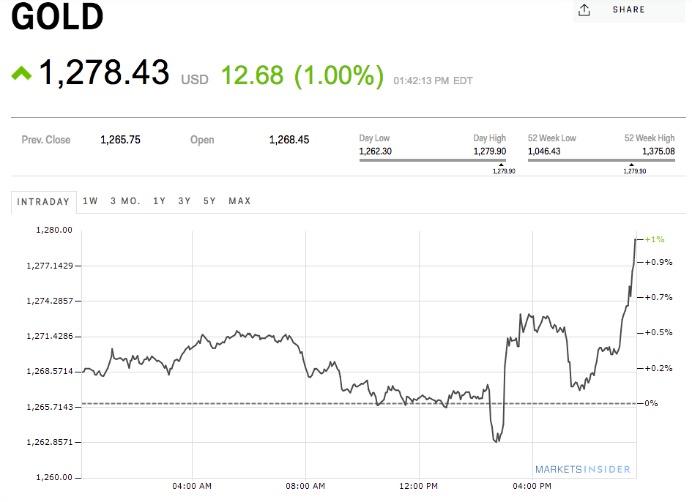 El oro se disparó un 0,7% (US,60 por onza) y cerró en US.279. (Captura: Business Insider)