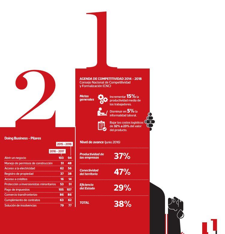 Metas generales en Competitividad. (Infografía: El Comercio)