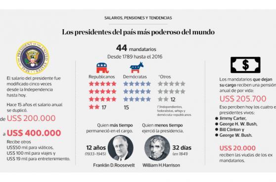 Infografía: la elección de Trump según los peruanos