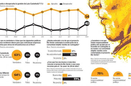 Aprobación a Castañeda cae 13 puntos en un mes: de 67% a 54%