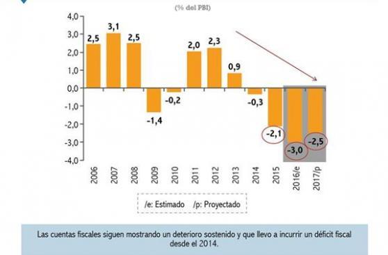 Déficit fiscal del 2016 sería el mayor desde el 2001, dice CCL