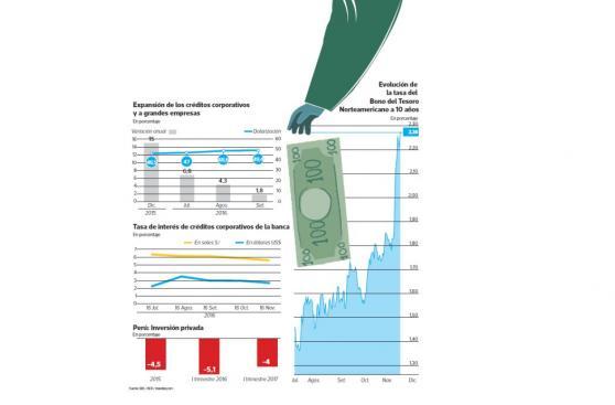 Alza de tasas en EE.UU. subiría el costo de los préstamos
