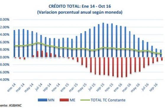 Créditos de la banca sumaron S/232.459 millones hasta octubre