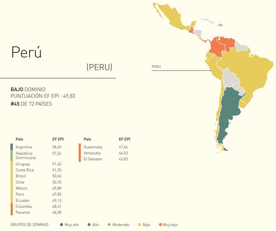 Según el estudio de Education First, Perú ocupa el octavo lugar en la región y pertenece a la categoría de bajo dominio del idioma extranjero.