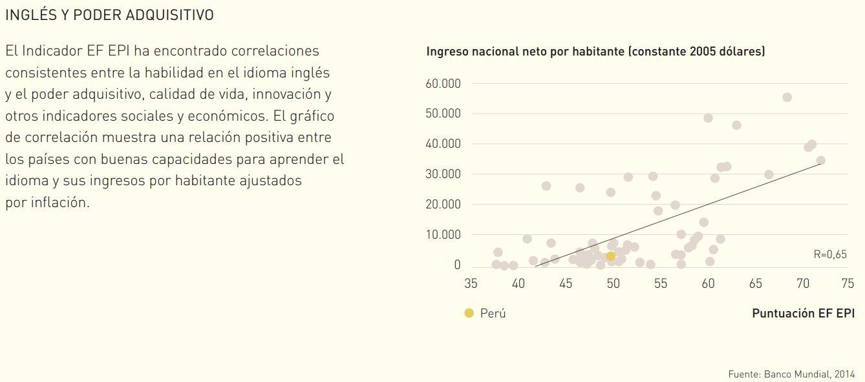 El estudio reveló además que las mujeres peruanas tienen mejor manejo del inglés que los hombres.
