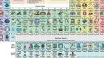 La tabla periódica que te dice para qué sirve cada elemento - Noticias de isaac asimov