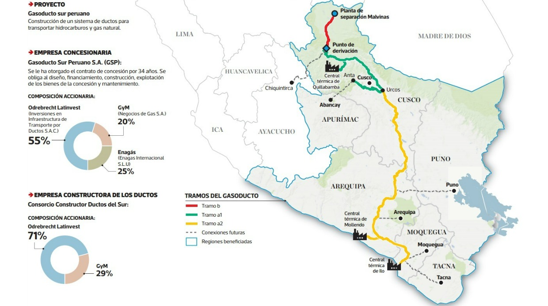 La Corporación Nacional de Petróleo de China confirmó las reservas en el lote 58. Así, en el lote que compró a Petrobras hace unos 3 años, se han descubierto cuatro yacimientos de gas con un volumen conjunto de 3,9 trillones de pies cúbicos. Esto representa un incremento del 27,7% de las reservas probadas de gas natural del país y el 40% de las reservas probadas del lote 88, también conocido como Camisea, el único en explotación en el país, informó el Minem.