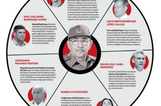 El círculo de poder que rodea a Raúl Castro