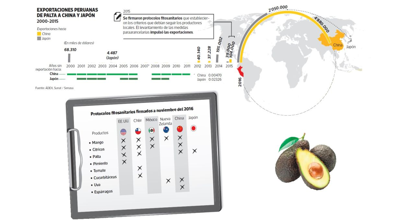 Exportaciones peruanas en perspectiva (Fuente: El Comercio)