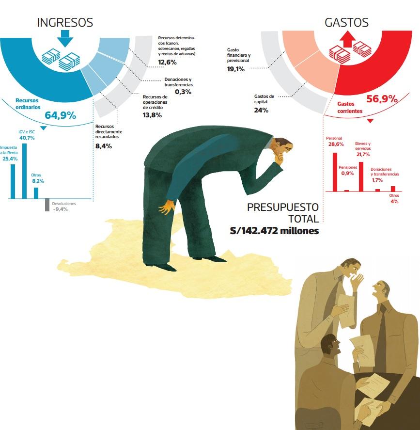 El presupuesto del sector público. (Infografía: El Comercio)