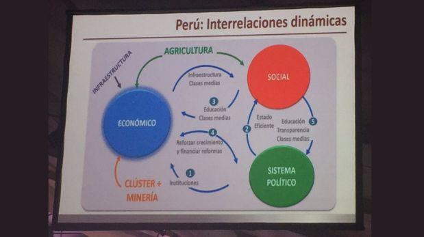Luis Carranza presenta esquema en Cade Ejecutivos (Foto: Café Taipá)