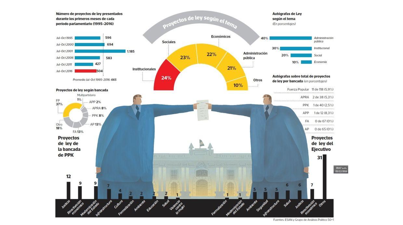 Evaluación del Congreso de la República(Archivo El Comercio)