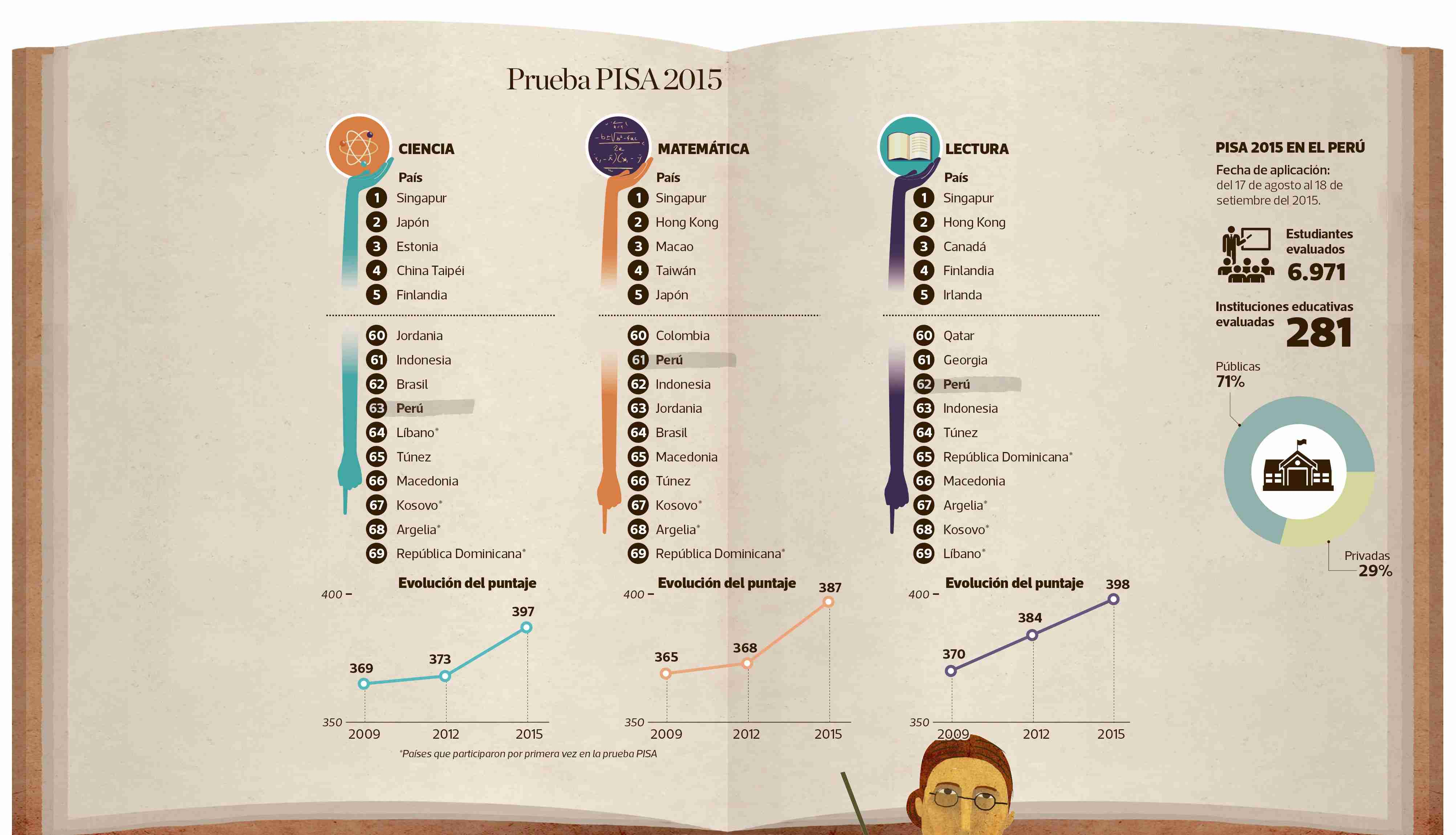 Estos son los resultados de la prueba PISA 2015. (Infografía: Sergio Fernández)
