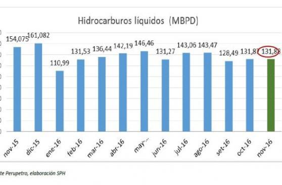 Sector hidrocarburos podría despedir 2016 sin nuevos contratos