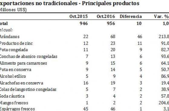 BCR: Exportaciones no tradicionales aumentaron 1% en octubre