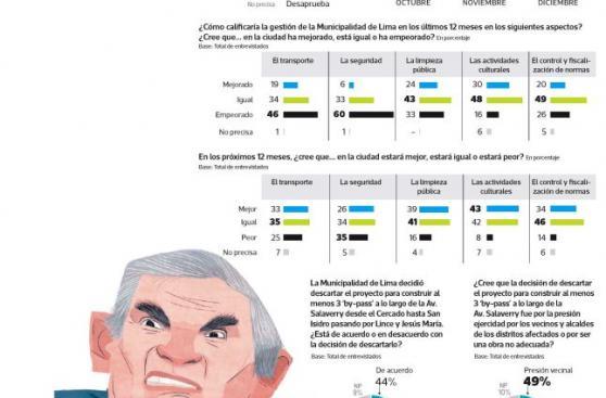 El 46% cree que el tránsito empeoró en la gestión de Castañeda