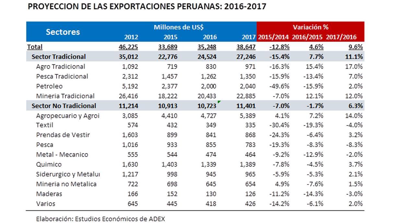 Evolución de las exportaciones peruanas y proyecciones para el 2017. (Fuente: ÁDEX)