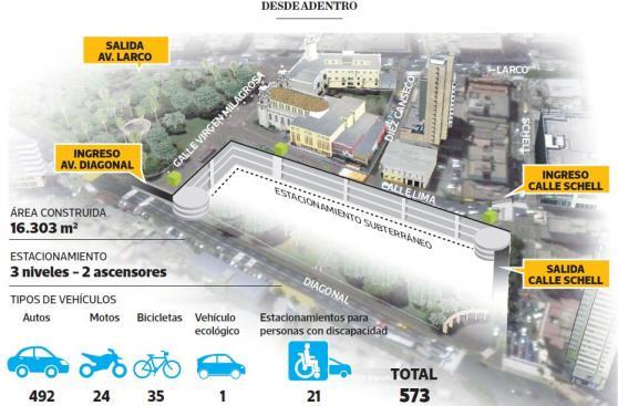 Hoy abren el estacionamiento subterráneo en el parque Kennedy