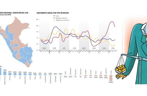 IPE: Apurímac y Arequipa fueron las regiones que más crecieron