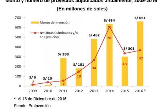 Obra por impuestos: Se adjudicaron proyectos por S/661 millones