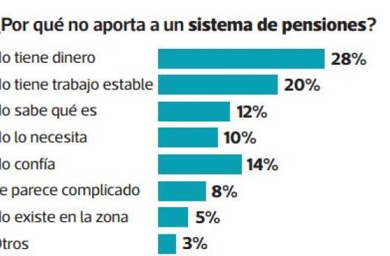SBS: ¿Cuáles son las tendencias de ahorro de los peruanos?