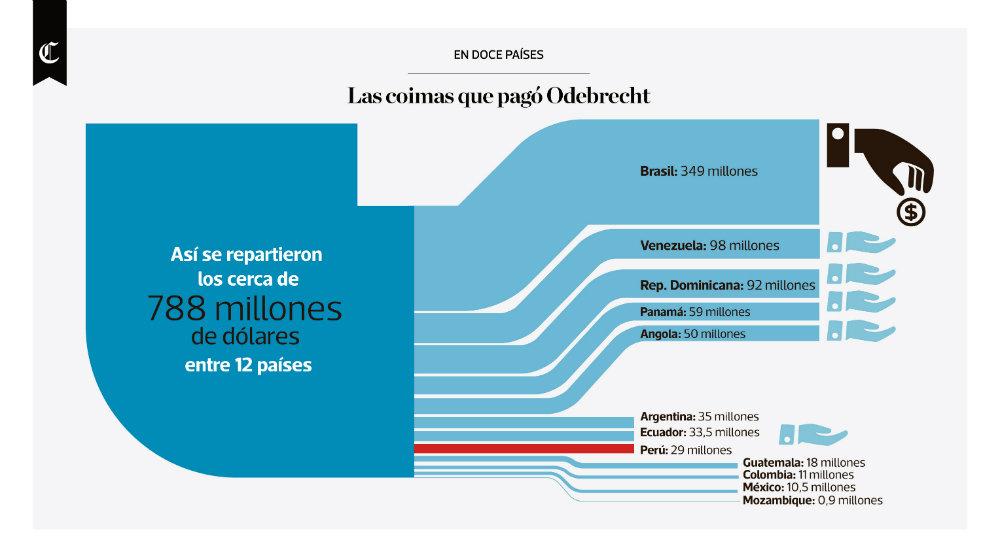 Infografía del día: las coimas que pagó Odebrecht