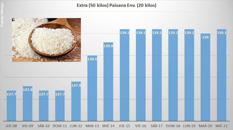 Precio del arroz nacional Extra (50 kilos) y Paisana Env. (20 kilos) se elevó, según información del Sisap/Minagri.