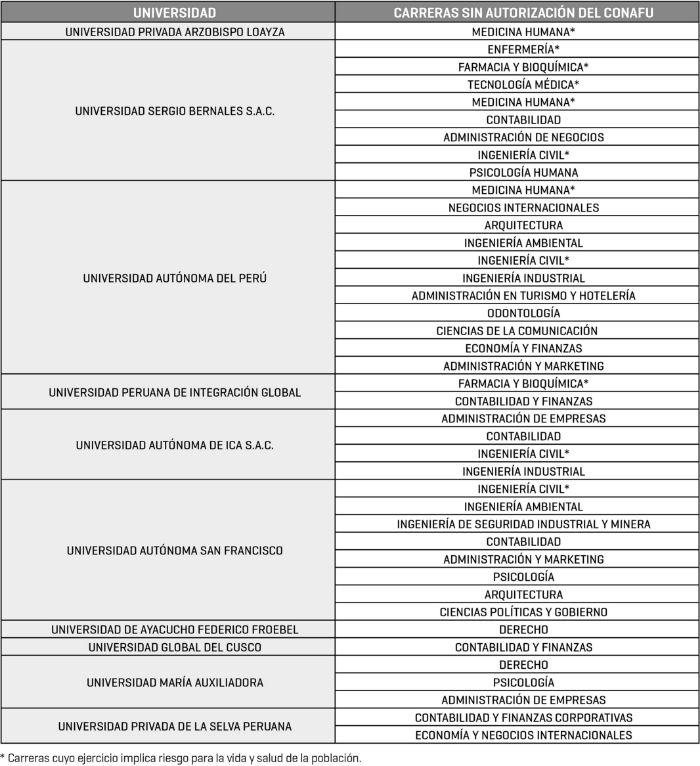 [Foto] 10 universidades enseñan carreras de pregrado sin permiso
