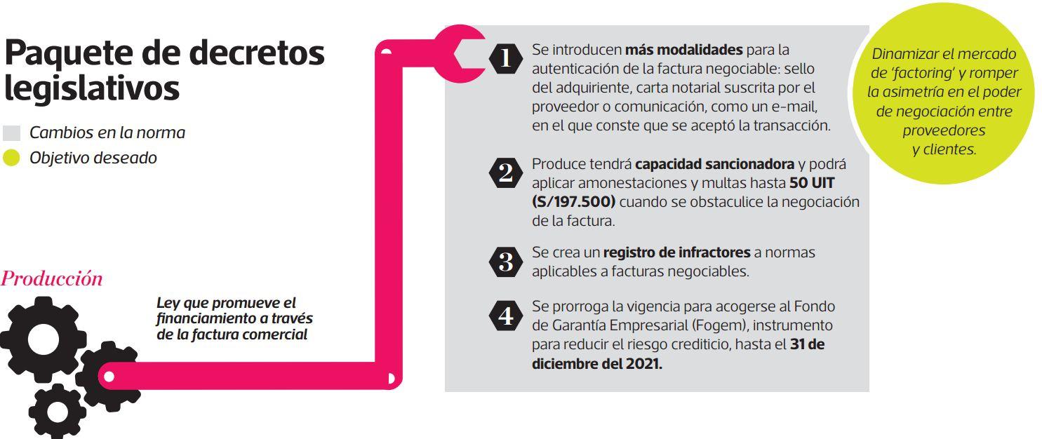 Paquete de decretos legislativos en el sector Producción. (Infografía: El Comercio)