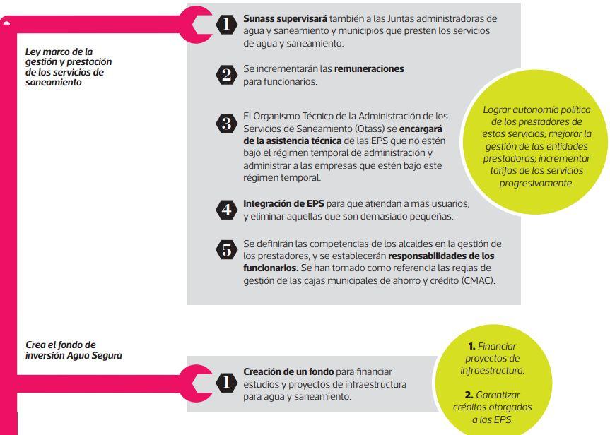 Vivienda y Saneamiento fue uno de los sectores con más cambios en la normativa. (Infografía: El Comercio)