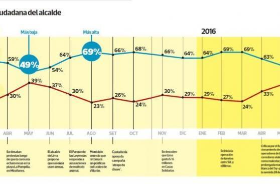 Dos años de Castañeda: obras, promesas y cifras de su gestión