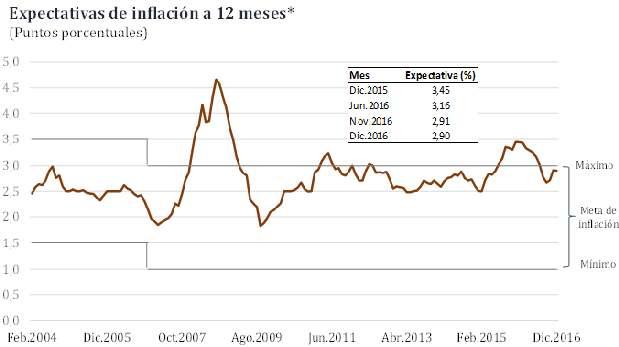 Las expectativas de inflación volvieron al rango meta del BCR desde el tercer trimestre del 2016.