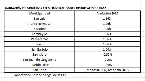 [Foto] Período de pago de arbitrios: Mira si tu municipio los subió