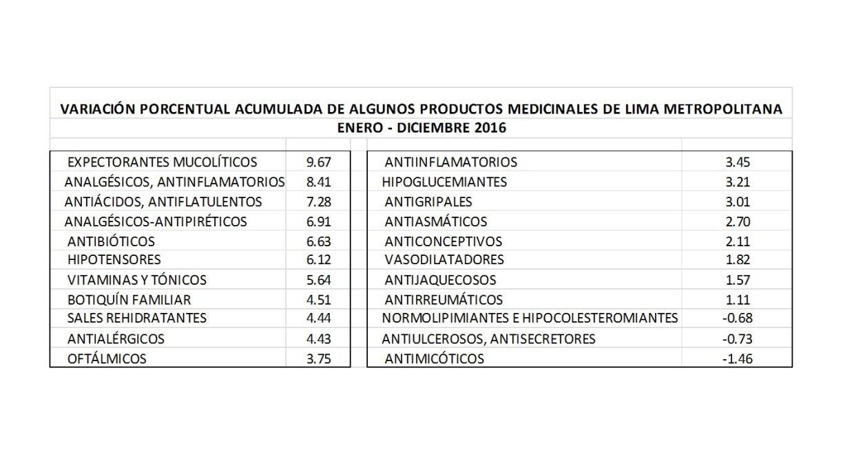 Variación de precios de algunos productos medicinales (Fuente: INEI)
