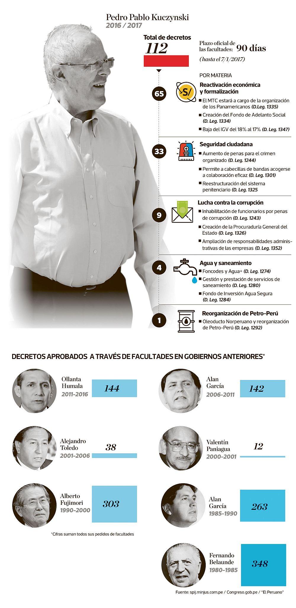 Ayer se venció el plazo que dio el Congreso al gobierno de PPK para usar facultades legislativas. En total, fueron 112 decretos. (Elaboración: Raúl Rodríguez)