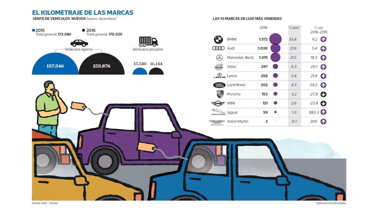Las diez marcas de lujo más vendidas (Foto: Archivo El Comercio)