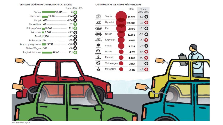 Las diez marcas de autos más vendidas (Foto: Archivo El Comercio)