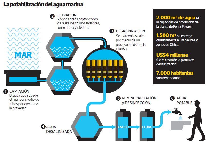 [Foto] Estrés hídrico: así convierten agua de mar en potable en Chilca