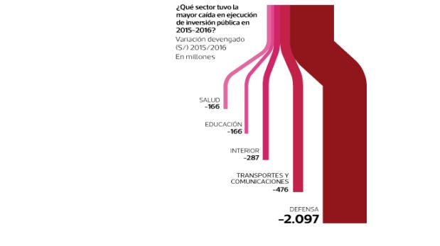 El sector Defensa fue el que sufrió la mayor caída en la ejecución de su presupuesto en el período 2015-2016. Fuente: Consulta amigable del MEF (Infografía: El Comercio).