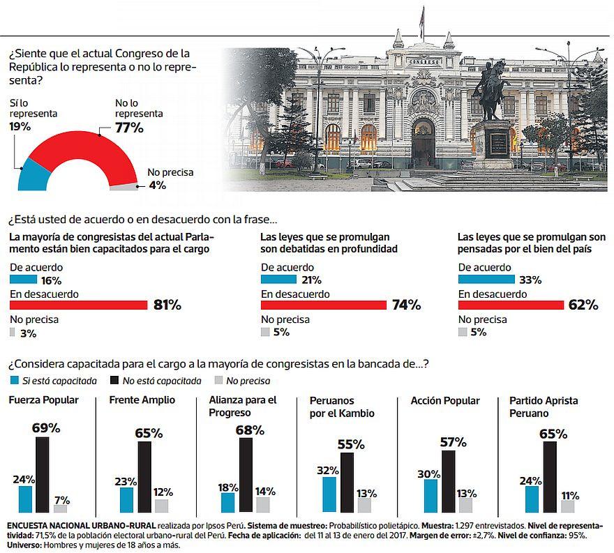 (Fuente: Encuesta El Comercio-Ipsos)