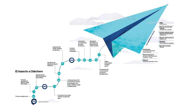 Evolución del proyecto del aeropuerto de Chinchero. (Foto: El Comercio)